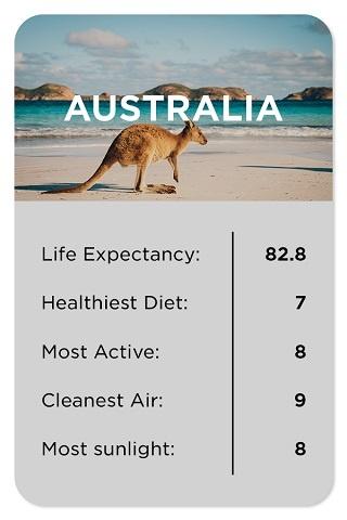 Australia healthy stats