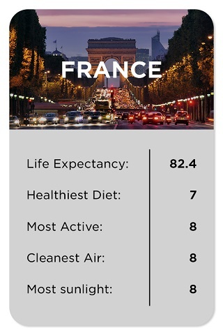 France healthy stats