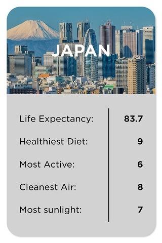 Japan healthy stats
