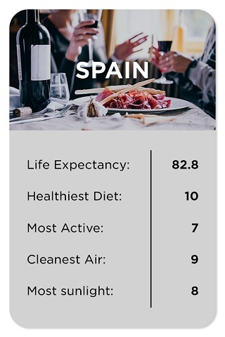 Spain healthy stats