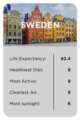 Sweden healthy stats