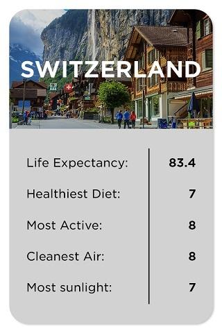 Switzerland healthy stats