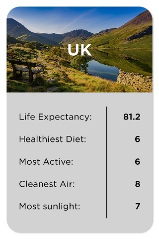 UK healthy stats