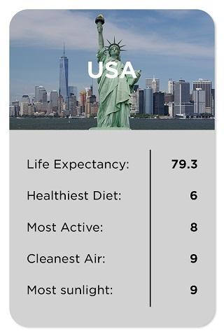 USA healthy stats