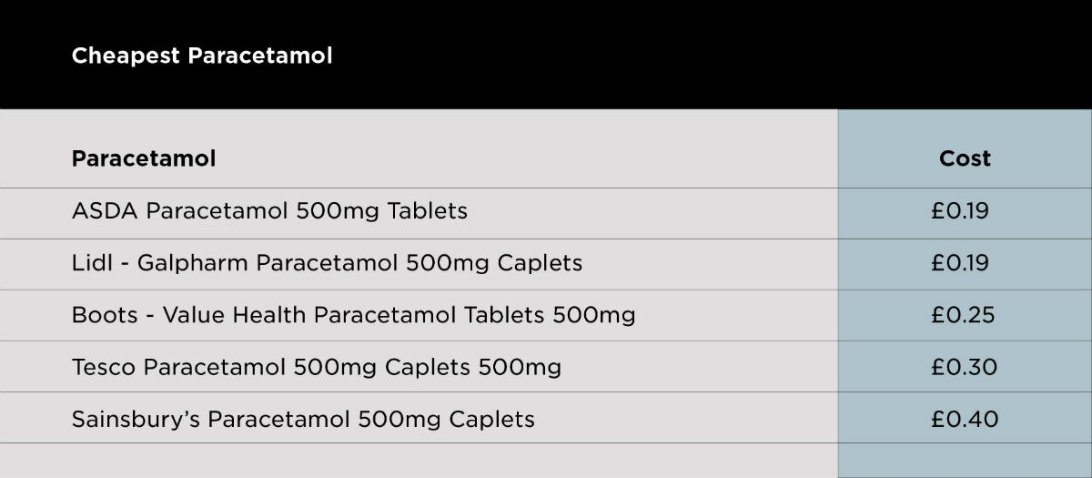 Cheapest Paracetamol
